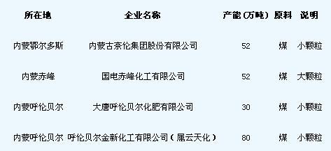 表1 内蒙古2012年尿素新增产能简表(仍需确认)