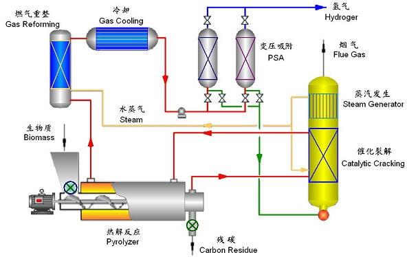 山东省科学院能源所是以新能源和常规能源研究开发为中心的综合性科研机构,一直以来都致力于能源研究与开发工作。近期,该所采用生物质合成二甲醚技术,为油气供应开辟了新途径。 据了解,二甲醚(DME)以其优良的燃烧特性被称为二十一世纪的新型清洁能源,作为民用燃料可以替代液化石油气和天然气,作为车用燃料代替柴油。 生物质合成二甲醚技术的使用将大幅度提高秸秆利用的经济效益,带来较大的经济效益、社会效益和环境效益。