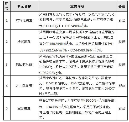 陕西榆能化学煤制乙二醇项目设计评审 长周期设备开工42 / 作者:654262293 / 帖子ID:3008462,23306664