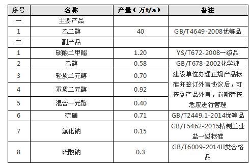 陕西榆能化学煤制乙二醇项目设计评审 长周期设备开工100 / 作者:654262293 / 帖子ID:3008462,23306664